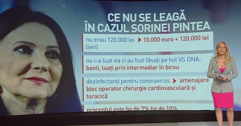 Descoperiți. Informații exclusive din dosarul DNA pentru Sorina Pintea. Ce nu se leagă în acest dosar