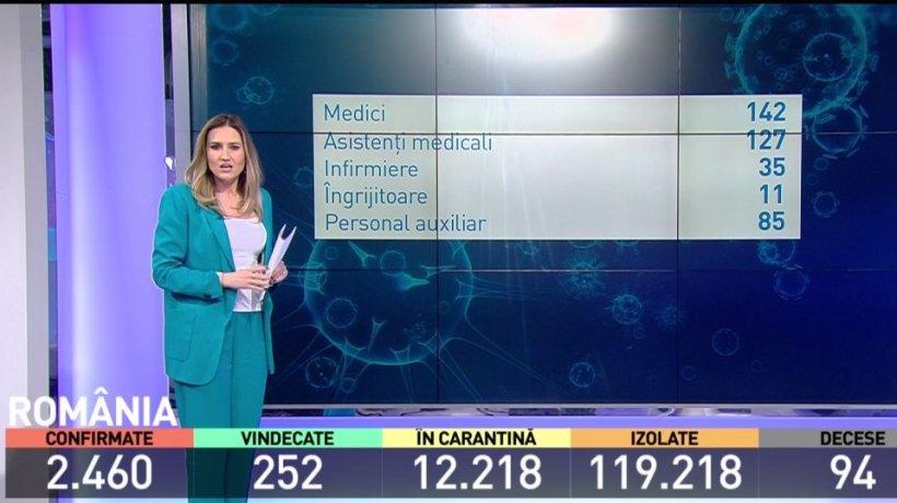400 de cadre medicale din ţară sunt infectate cu noul coronavirus