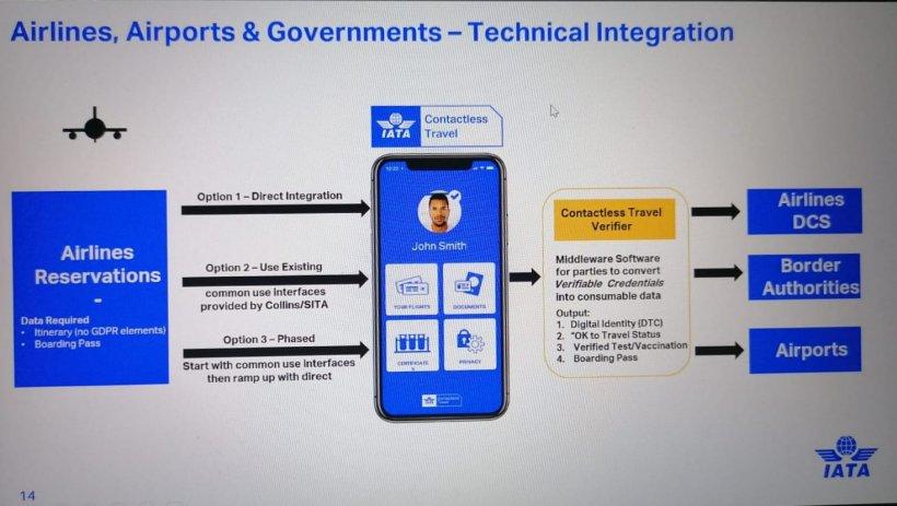 Cum va arăta pașaportul internațional COVID-19 cu care se va putea zbura din martie: IATA a prezentat aplicația 152