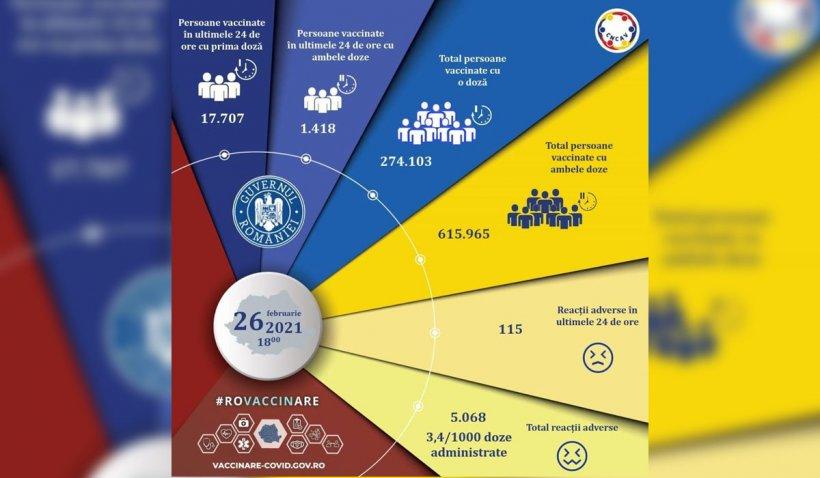 19.125 de români vaccinați şi 115 reacţii adverse, în ultimele 24 de ore