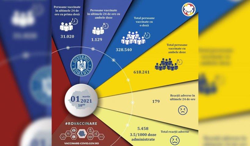 Peste 30.000 de români vaccinați. Numărul reacţiilor adverse a crescut în ultimele 24 de ore