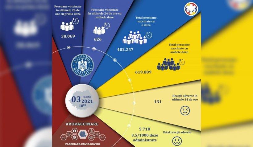 Peste 38.500 de români vaccinați şi 131 de reacţii adverse, în ultimele 24 de ore în România