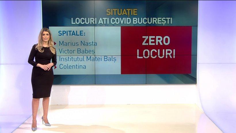 90% dintre locurile la ATI COVID din România, ocupate! Situația spitalelor din județele aflate în scenariul roșu