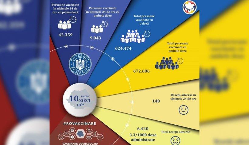 Peste 51.000 de români vaccinați şi 18 reacţii adverse, în ultimele 24 de ore în România