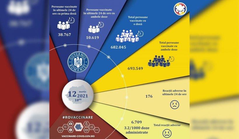 Bilanţ vaccinare anti-COVID-19 România. Serul de la AstraZeneca are cele mai multe reacţii adverse raportate în ultimele 24 de ore