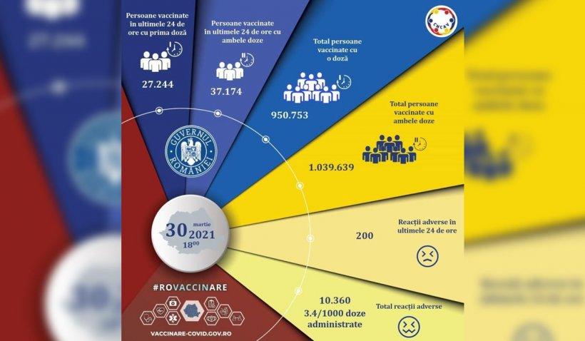 64.418 de persoane vaccinate şi sute de reacţii adverse, în ultimele 24 de ore