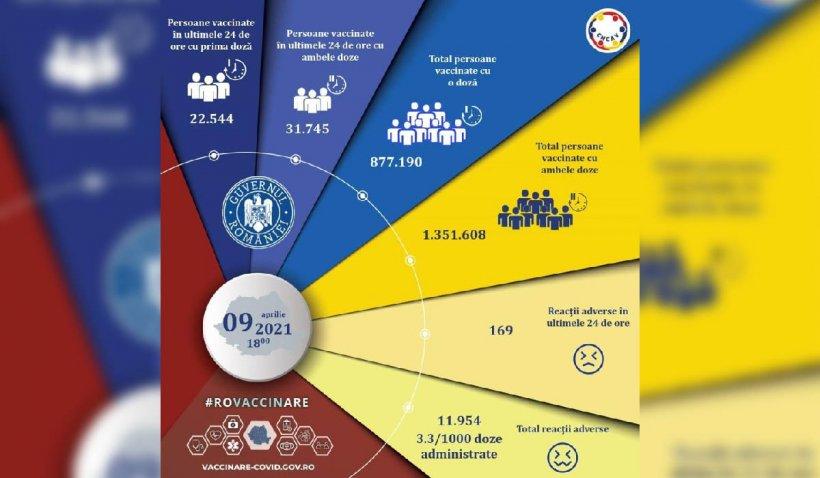 Bilanţ vaccinare 9 aprilie 2021. Sute de reacții adverse sunt în curs de investigare