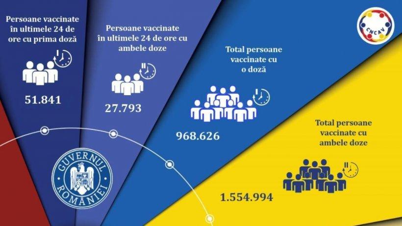 România depășește pragul de 2,5 milioane de persoane vaccinate