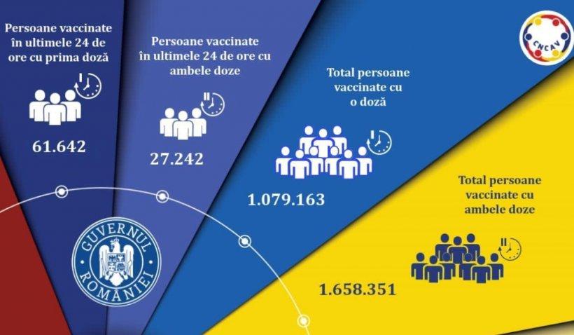 Nou record la vaccinare în România: 88.884 de persoane vaccinate în 24 de ore