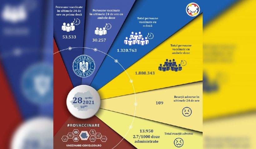 83.790 de persoane vaccinate şi 109 reacţii adverse în ultimele 24 de ore
