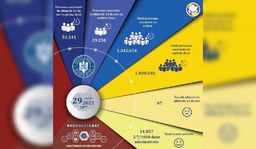 Peste 80.000 de români au fost vaccinați în ultimele 24 de ore