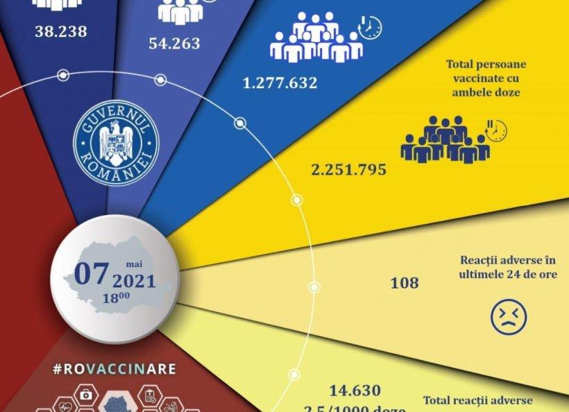 Numărul românilor vaccinați a trecut de 3.5 milioane. CNCAV: 92.501 de persoane, imunizate în ultimele 24 de ore