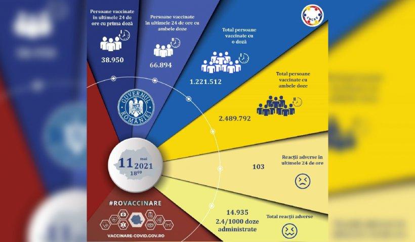 Peste 105.000 de români au fost vaccinați în ultimele 24 de ore