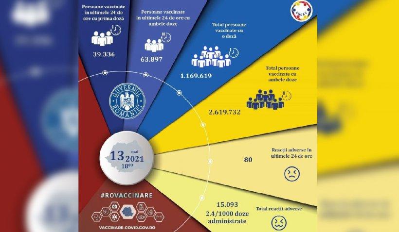 Peste 2,6 milioane de români au fost vaccinaţi cu ambele doze