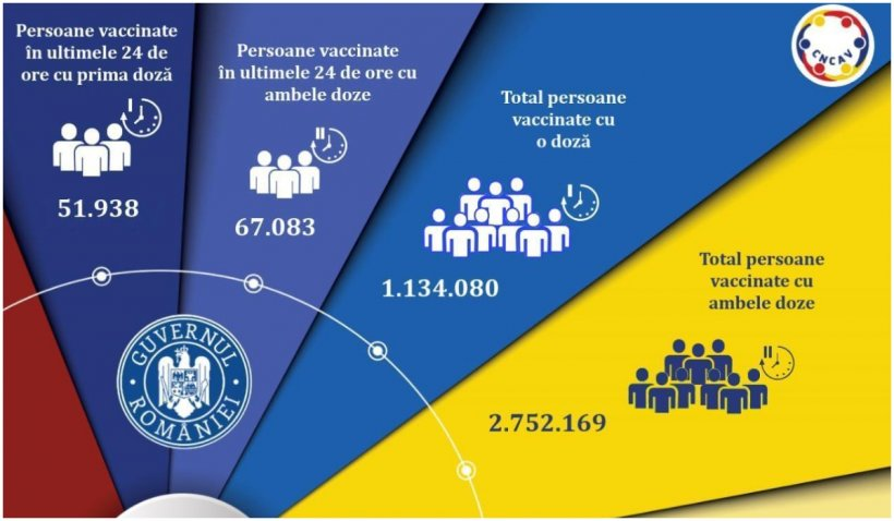 Peste 119.000 de români s-au vaccinat în ultimele 24 de ore