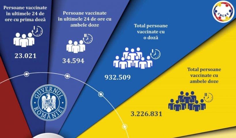Vaccinare anti-COVID în Romania, 24 mai 2021: Peste 57.000 de români au fost vaccinați în ultimele 24 de ore
