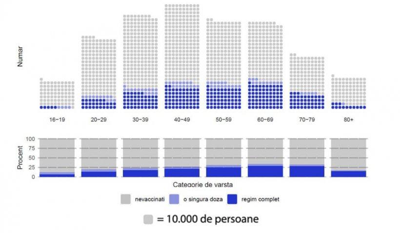 Vaccinare anti-COVID în România, 25 mai 2021: Situația pe grupe de vârstă