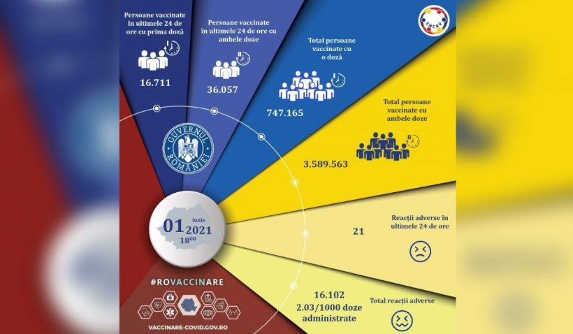 Vaccinare anti-COVID în România, 1 iunie 2021: Aproape 53.000 de români imunizați în ultimele 24 de ore