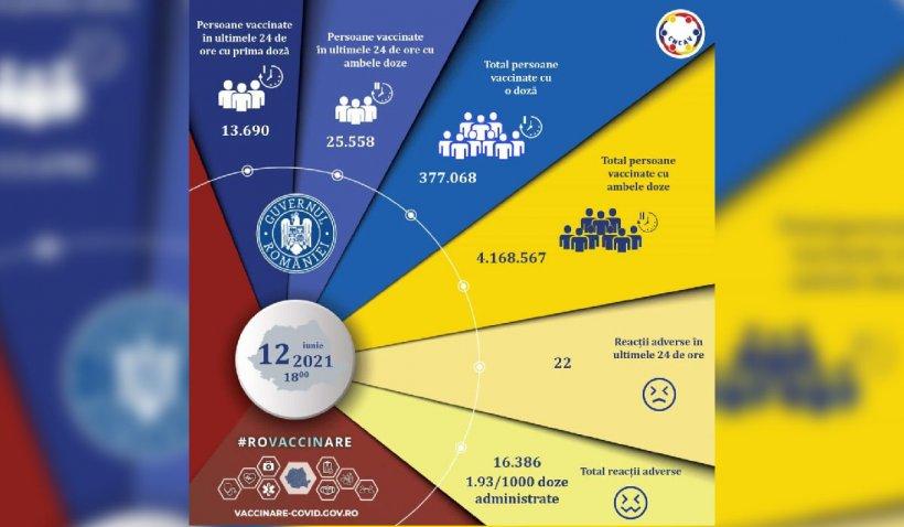 Sub 40.000 de români vaccinați în ultimele 24 de ore