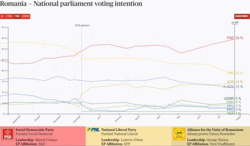 Românii și-au pierdut încrederea în PNL și USR PLUS, arată sondajul Politico. PSD ar lua voturi cât toată coaliția, la noi alegeri parlamentare
