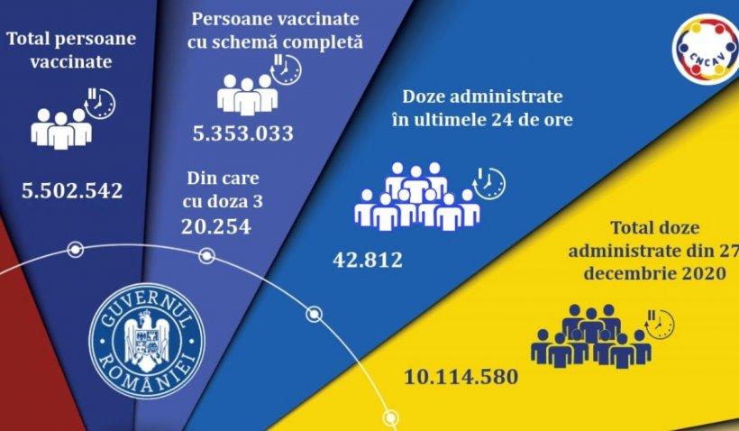 Vaccinare anti-COVID în România, 28 septembrie 2021: Peste 40.000 de români vaccinați în ultimele 24 de ore