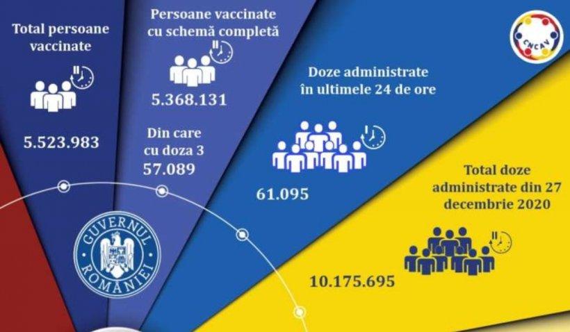 Vaccinare anti-COVID în România, 29 septembrie 2021: Peste 30.000 de români vaccinați cu a treia doză, în ultimele 24 de ore
