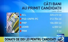 How much money have the candidates in the presidential elections got? Who is in the donations top of the presidential elections in Romania