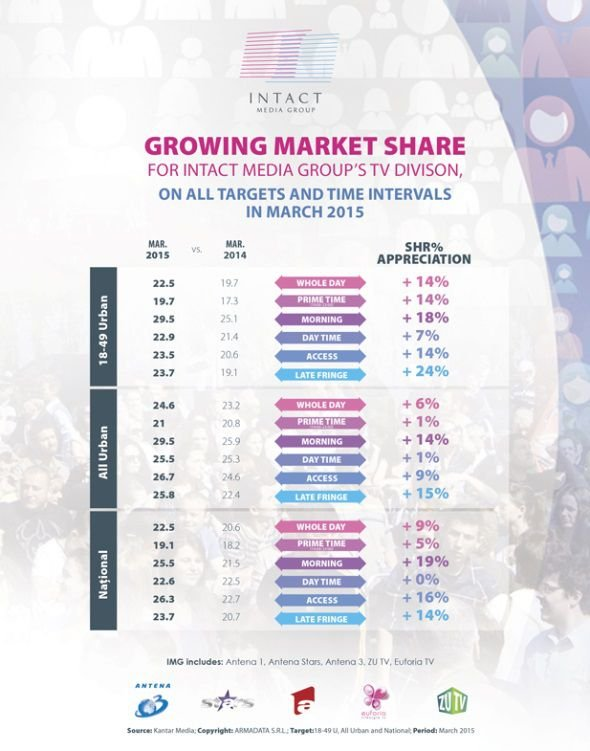 Intact Media Group S Tv Division Audience Increase On