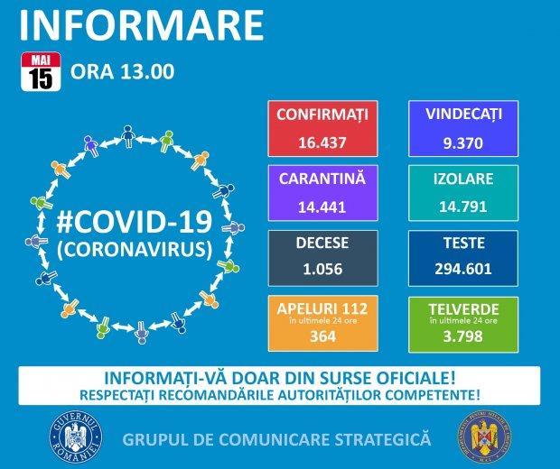 Bilanț coronavirus în România pe 15 mai 2020