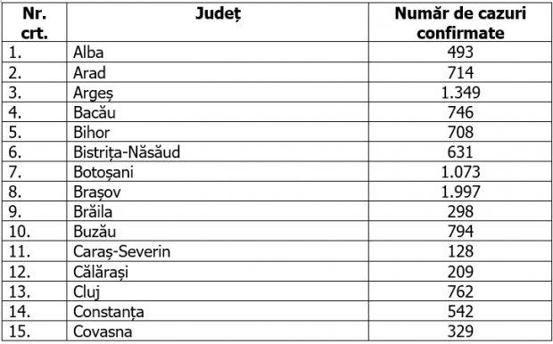 Coronvirus în România, bilanț pe 12 iulie 2002
