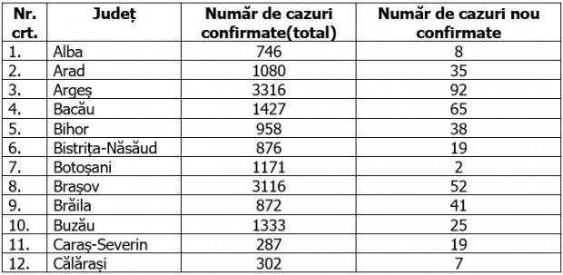 Coronavirus în România, 1 august 2020. Distribuția pe județe