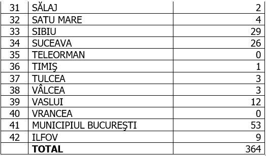 Coronavirus în România, 13 septembrie 2020