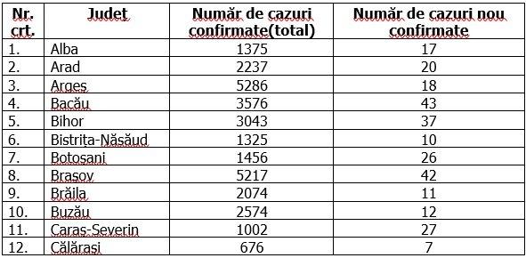 Coronavirus în România, 15 septembrie 2020
