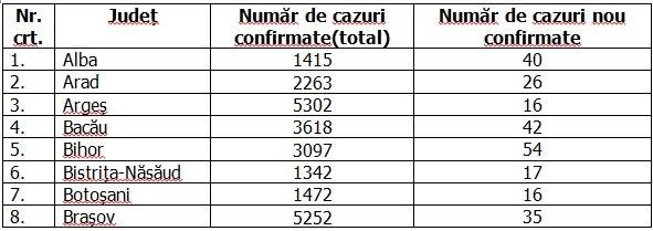 Coronavirus în România, 16 septembrie 2020