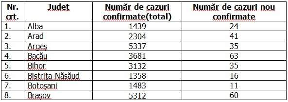 Coronavirus în România, 17 septembrie 2020