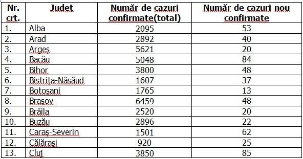 Coronavirus în România, 6 octombrie 2020