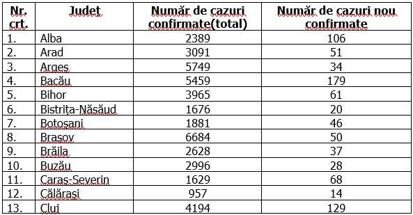 Coronavirus în România, 9 octombrie 2020