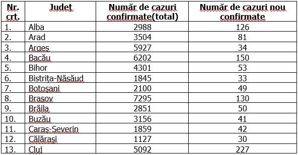 Coronavirus în România, 15 octombrie 2020