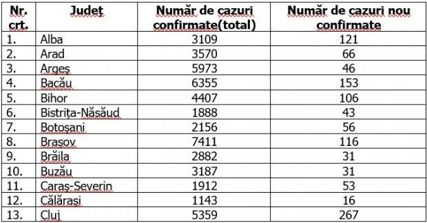 Coronavirus în România, 16 octombrie 2020