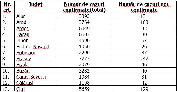 Coronavirus în România, 18 octombrie 2020