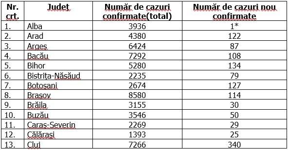 Coronavirus în Români, 24 octombrie 2020