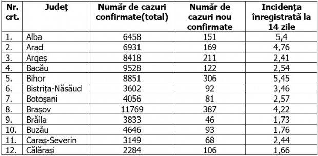 Coronavirus în România, 8 noiembrie 2020. Lista pe județe
