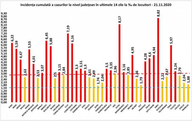 Coronavirus în România, 21 noiembrie 2020. Bilanţ pe judeţe