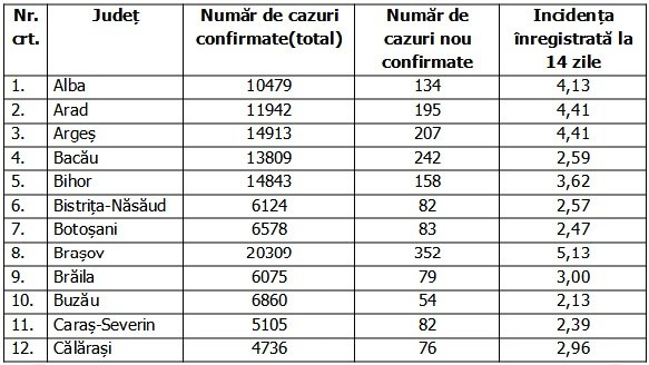 Coronavirus în România, 5 decembrie 2020. Lista pe judeţe