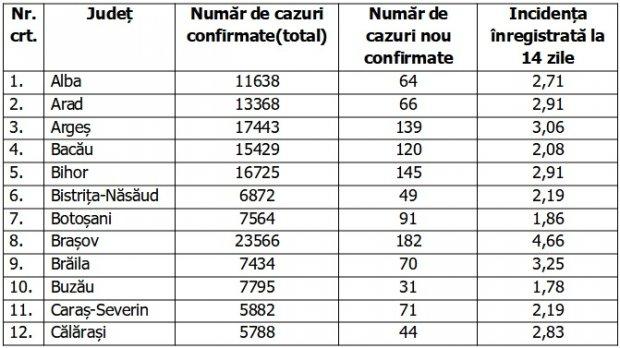 Coronavirus în România, 19 decembrie 2020. Lista pe judeţe