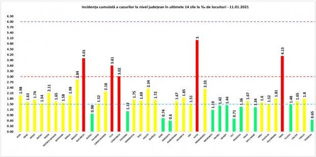 Coronavirus în România, 11 ianuarie 2021. Lista pe judeţe