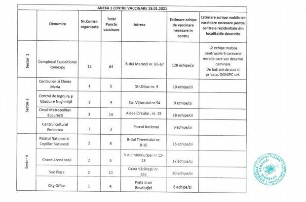 Centre vaccinare COVID în Bucureşti. Lista completă şi adrese