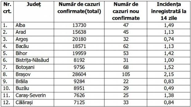 Coronavirus în România, 29 ianuarie 2021. Lista pe judeţe