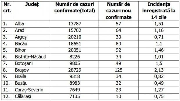 Coronavirus in Romania, 30 ianuarie 2021. Lista pe judete