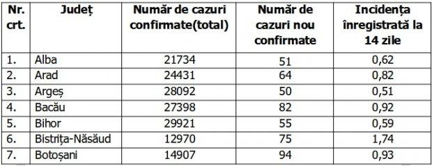 Bilanţ COVID-19 din 14 septembrie 2021, în România